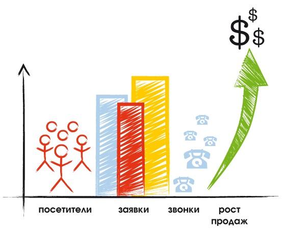 Интернет реклама сайта в оренбурге как рекламировать товар бесплатно